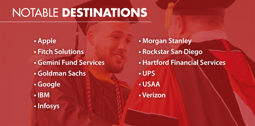 Graphic of: Notable Destinations. • Apple • Fitch Solutions • Gemini Fund Services • Goldman Sachs • Google • IBM • Infosys • Morgan Stanley • Rockstar San Diego • Hartford Financial Services • UPS • USAA • Verizon