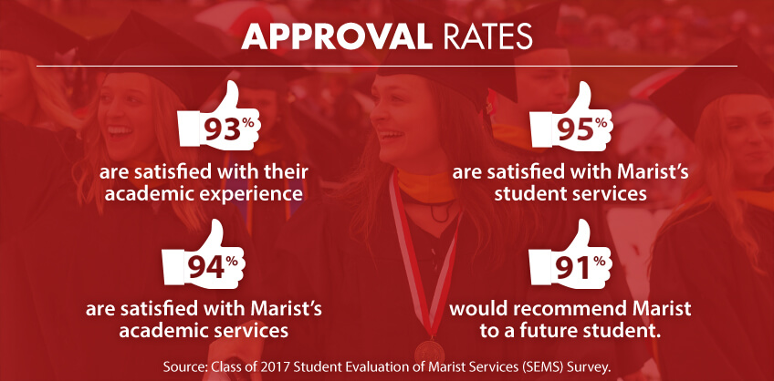 Graphic of: Approval Rates. 93% are satisfied with their academic experience. 94% are satisfied with Marist's academic services. 95% are satisfied with Marist's student services. 91% would recommend Marist to a future student.