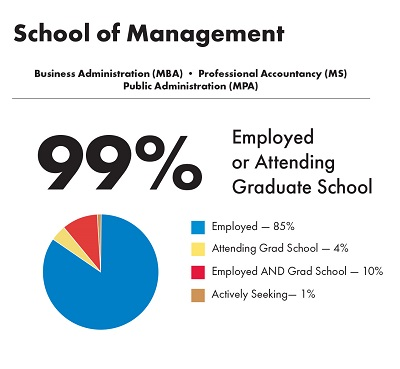 Employment Outcomes for School of Management graduate students.