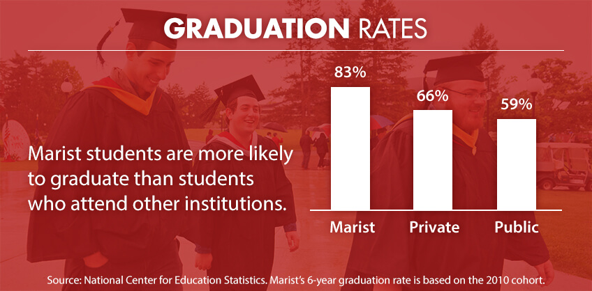 """Graduation Rates: Marist students are more likely to graduate than students who attend other institutions. Source: National Center for Education Statistics. Marist's 6-year graduation rate is based on the 2010 cohort."""
