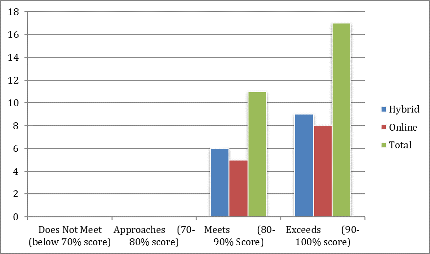 Graph showing Results from SPP/PS-3 Specialized Knowledge Development/Identify Contemporary Issues.