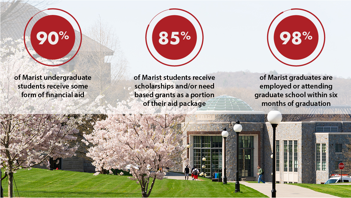 Image of statistics for Marist undergraduate scholarships and financial aid