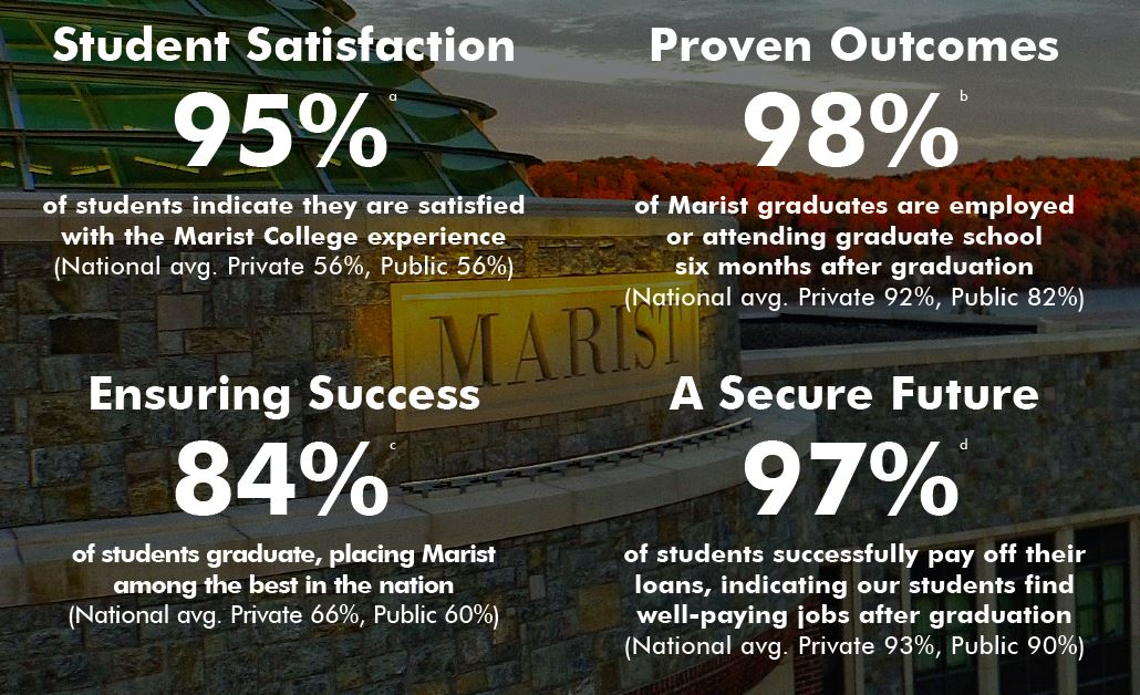 Student Satisfaction: 95% of students indicate they are satisfied with their Marist College experience (National avg. Private 56%, Public 56%). Proven Outcomes: 98% of Marist graduates are employed or attending graduate school six months after graduation (National avg. Private 92%, Public 82%). Ensuring Success: 84% of students graduate, placing Marist among the best in the nation (National avg. Private 66%, Public 60%). A Secure Future: 97% of students successfully pay off their loans, indicating our students find well-paying jobs after graduation (National avg. Private 93%, Public 90%).